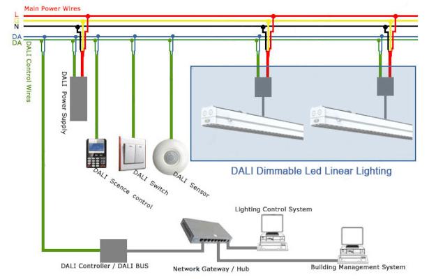 DALI világításvezérlés tervezés